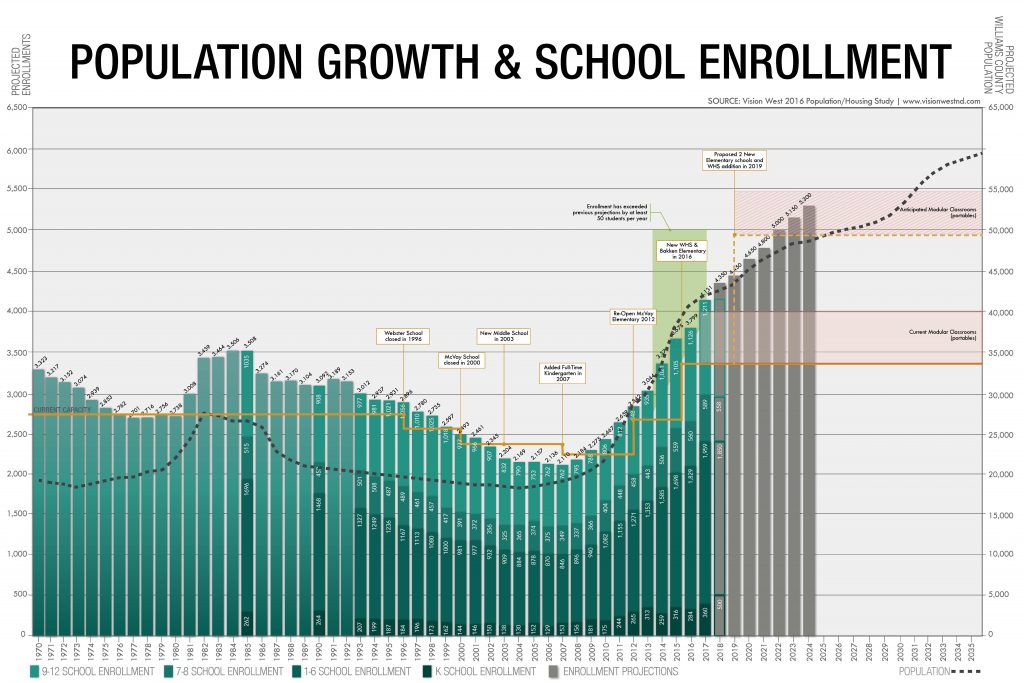 This is a chart showing huge enrollment in the district.